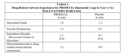 ¿Existe el Síndrome post-finasteride? Finasteride 1mg frente a placebo. Ficha técnica.