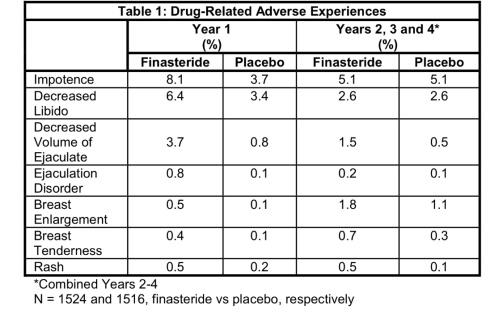 ¿Existe el Síndrome post-finasteride? Finasteride 5mg frente a placebo. Ficha técnica